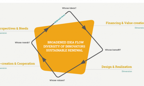 Supporting social innovation – a guiding model for innovation-promoters