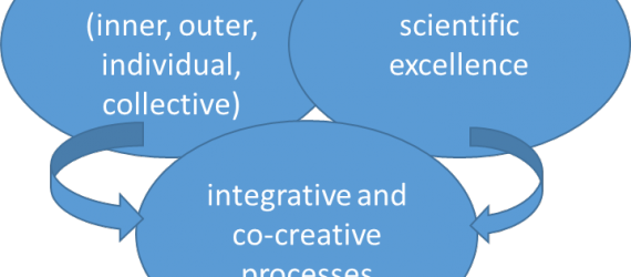 Wise research – a holistic approach for transformative research